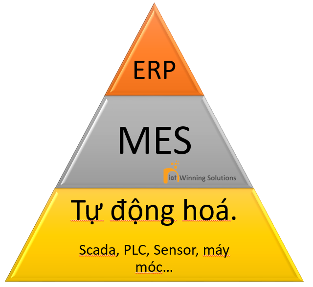 MES System, location in manufactory system.